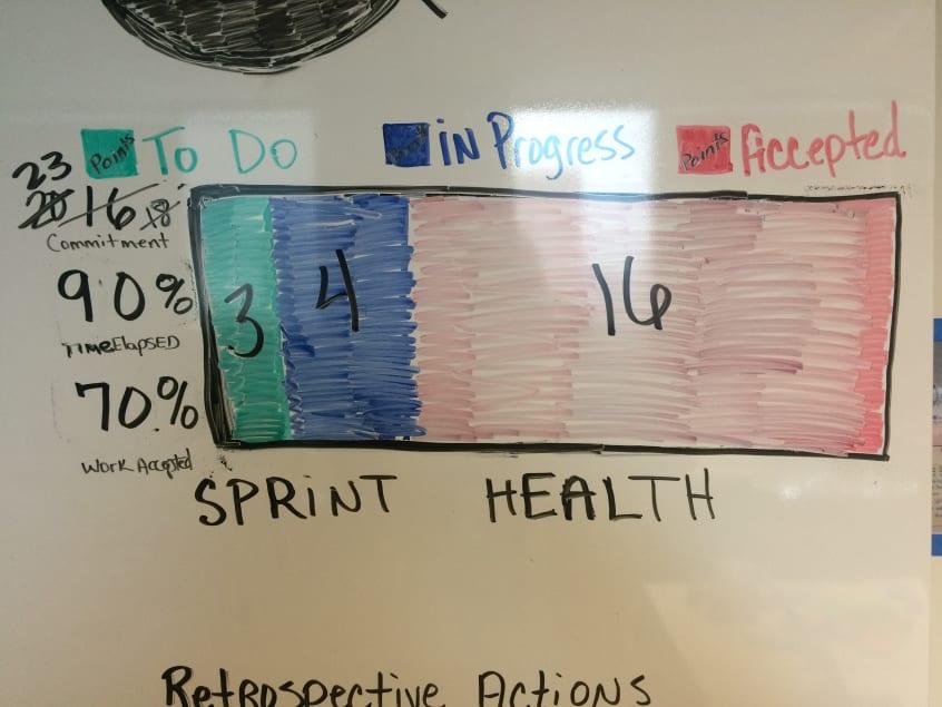 Information Radiator - Sprint Health