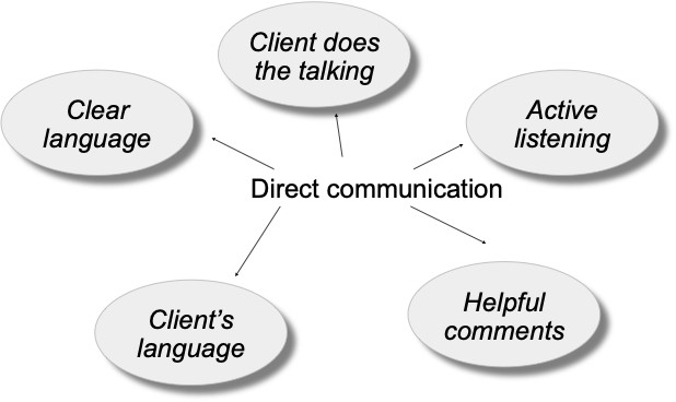 Direct Communication in Coaching Sessions